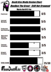 DonDon TheGreat Review Chart